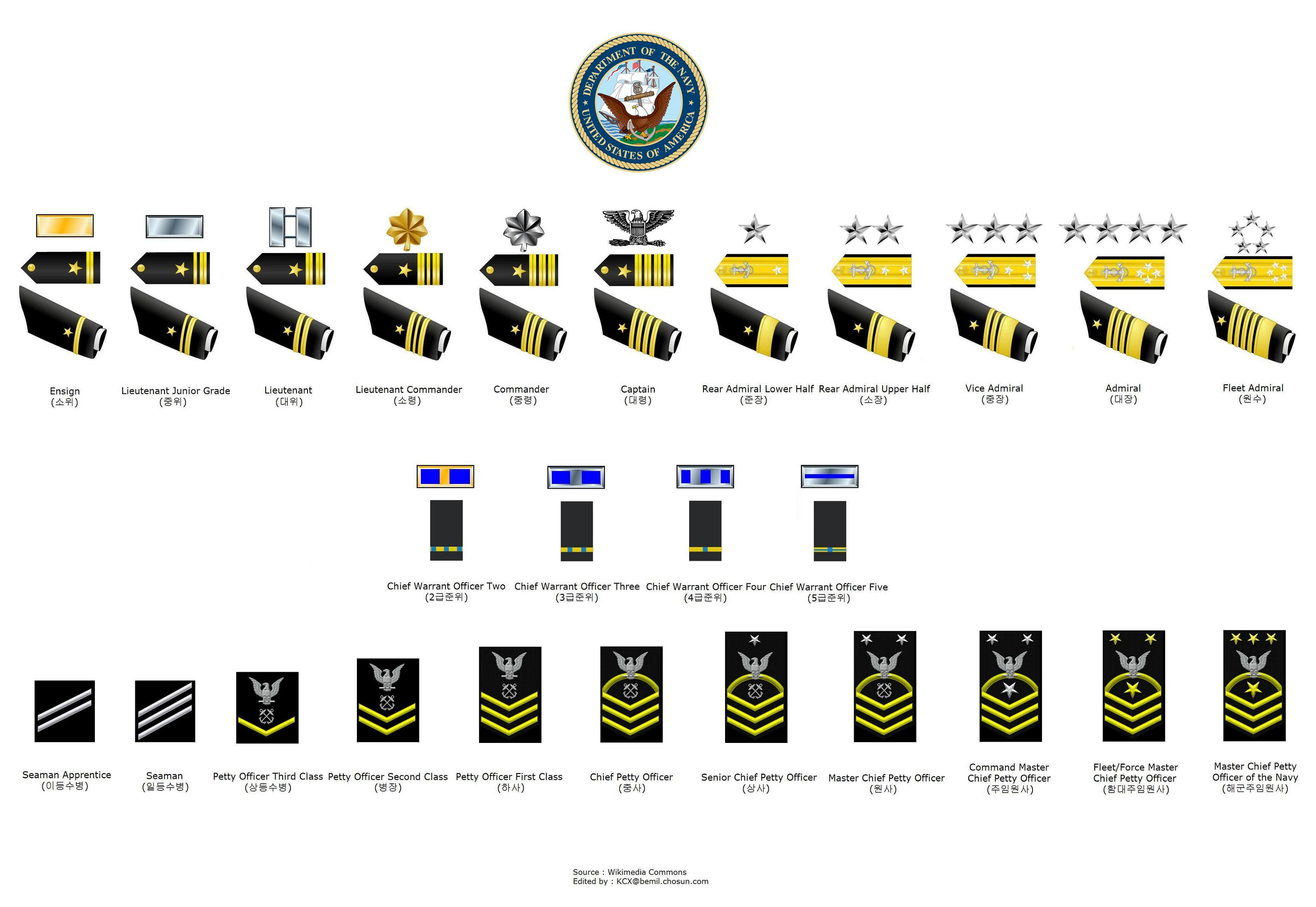 an introduction to the structural organization of the united states navy Overview of navy units land lubbers accustomed to the admirable clarity of the organization of the united states air force, or the slight quirkiness of the organization of the united states army .